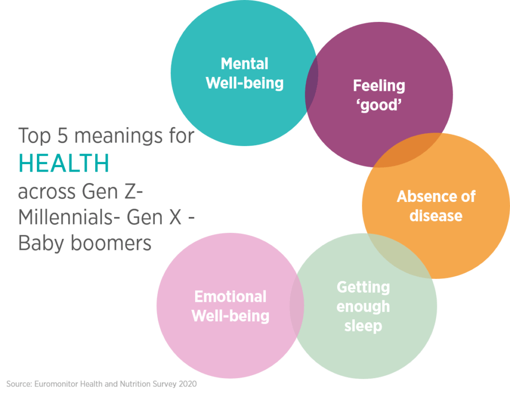 Top 5 meanings for health