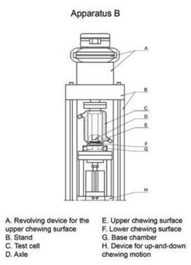 automatic masticator